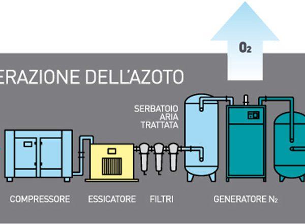 generazione-azoto